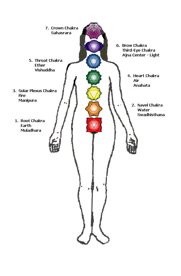 Life-Energy: The 3 Poles